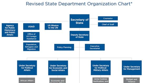 Revised State Department organization chart